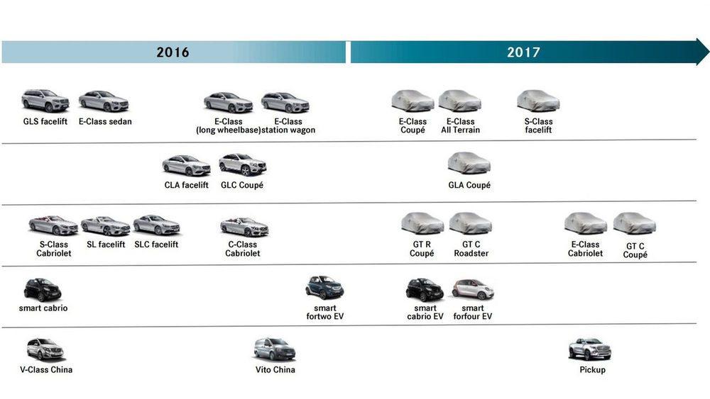 El Plan Producto de Mercedes ya contemplaba para 2017 la llegada del AMG Gt C Roadster.
