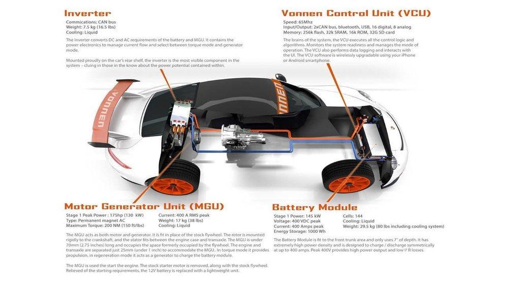 Los expertos de Vonnen son capaces de convertir tu Porsche 911 en un vehículo híbrido. Se añaden 175 o 350 CV de potencia dependiendo de la configuración elegida y su precio parte de 75.000 dólares.