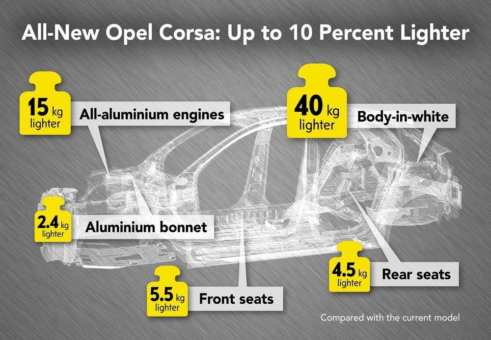 El nuevo Opel Corsa va a adelgazar prácticamente de todas partes.