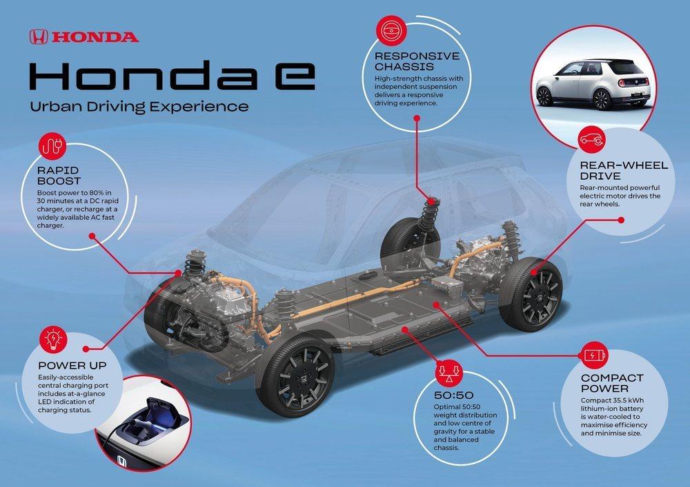 La plataforma utilizada por este Honda e esconde una batería con 35,5 kWh de capacidad, que le procuran una autonomía de 200 kilómetros. El motor va en la parte trasera, hay suspensiones independientes, reparto de pesos 50:50...