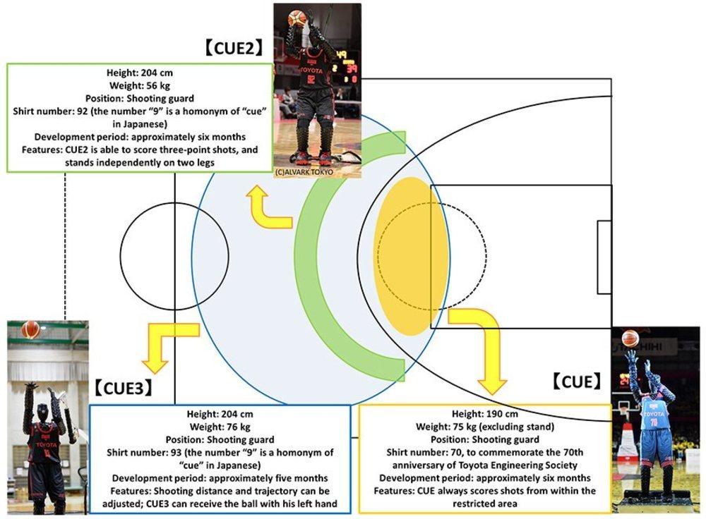 Fases del desarrollo del robot humanoide CUE