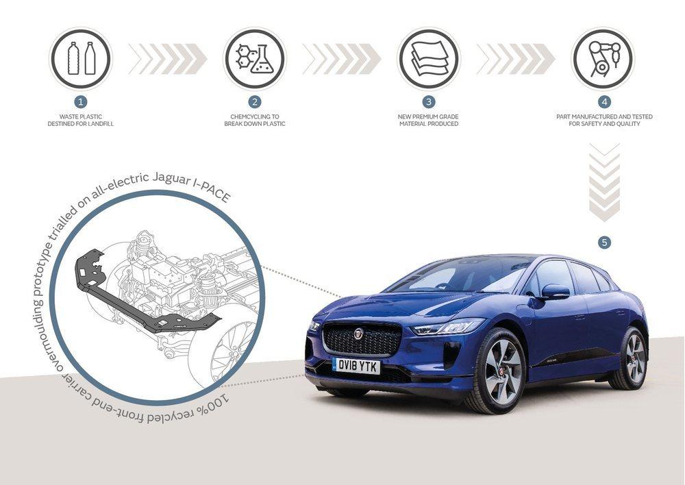 El soporte del salpicadero del Jaguar I-Pace ya se ha fabricado con este material para el proyecto piloto.