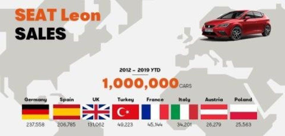 Unidades vendidas en Europa
