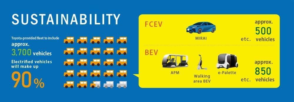 De los 3.700 vehículos de la flota, 2.700 se destinarán al transporte entre sedes.