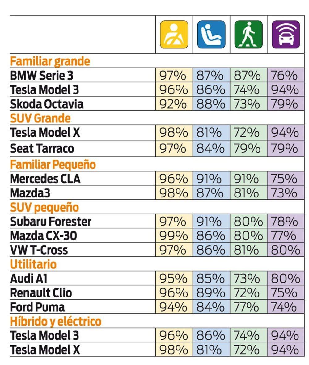 Estos son los coches más seguros de 2019 1_d4Wgv5k698LY0