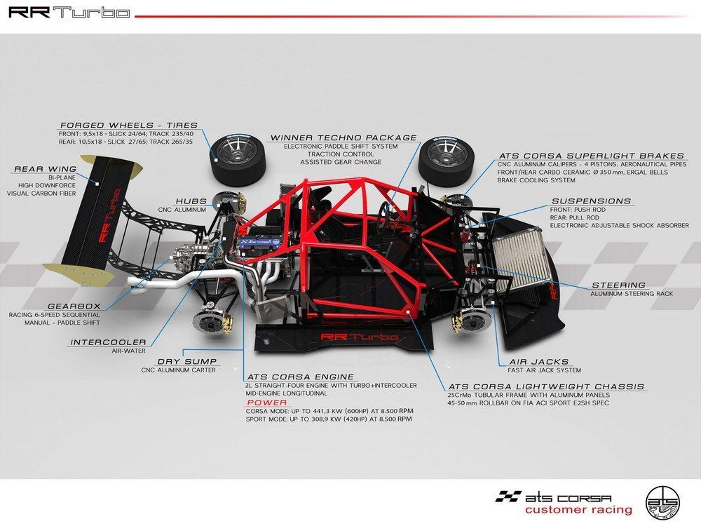 Semejante bólido emplea componentes de primer orden y apuesta por un ligero y compacto motor de dos litros y cuatro cilindros sobrealimentado, el cual es capaz de ofrecer 600 CV de potencia.