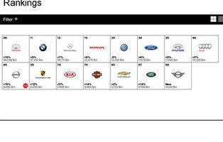 Toyota, marca automovilística con más valor