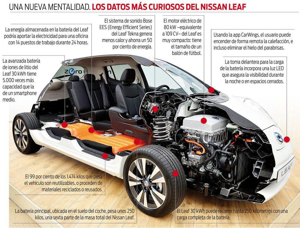 El Nissan Leaf es el eléctrico más vendido del mundo. Estos son algunos de sus secretos.