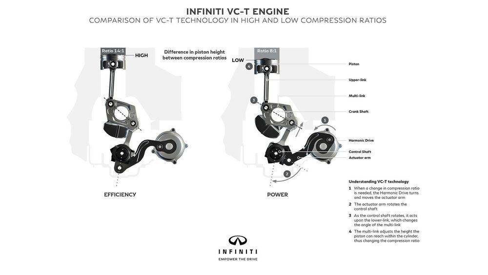 Este motor de relación de compresión variable permite variar el recorrido de cada uno de sus cuatro pistones de forma independiente. De esta forma, su relación varía desde 8:1 a 14:1. Tiene inyección directa, turbocompresor y genera 270 CV, pero es un 27% más eficiente que el 3.5 V6.