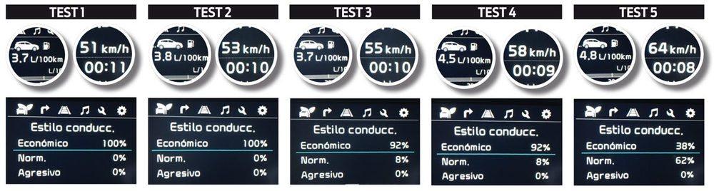 3,7 l/100 km de consumo real en el mejor de los casos y 4,8 en el más desfavorable. El Kia Niro cumple.