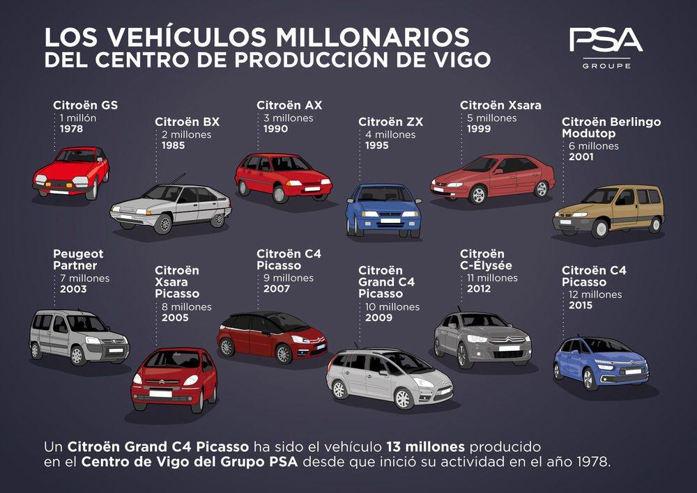 Del Citroën GS al Grand C4 Picasso, los vehículos millonarios del Grupo PSA en Vigo