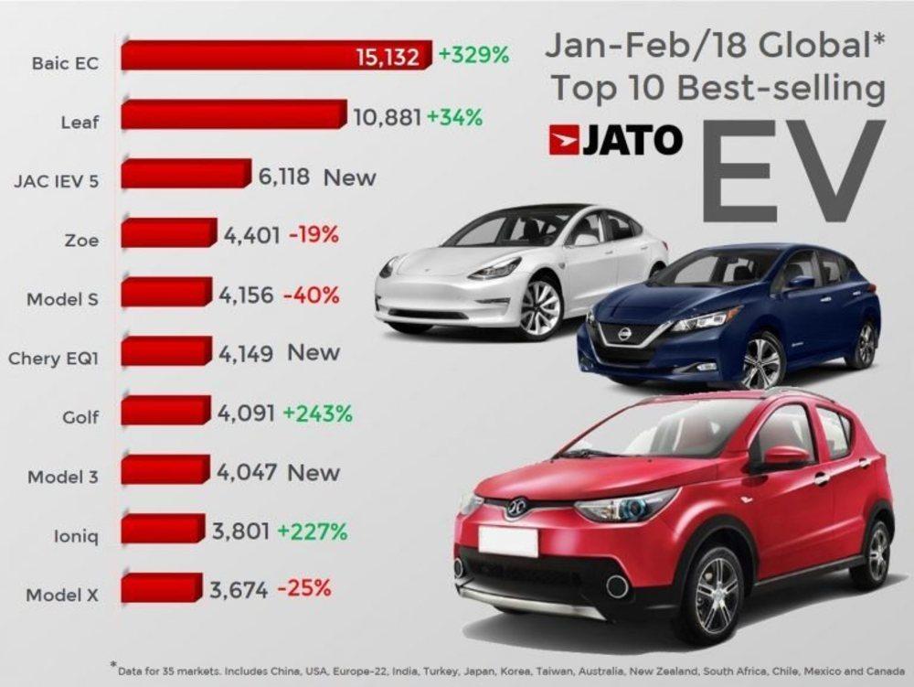 Según el estudio de Jato Dynamics, el BAIC EC ha superado en ventas al Nissan Leaf en los dos primeros meses del año. Y eso que este utilitario eléctrico sólo se vende en China.